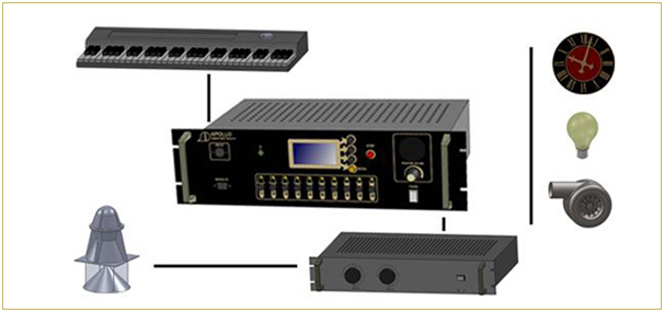 Digital Bells System